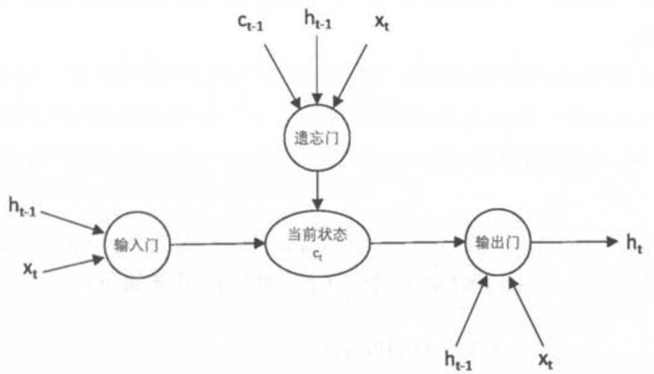 图解RNN LSTM及参数分析